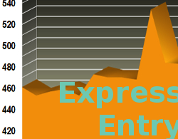 Graph Express Entry